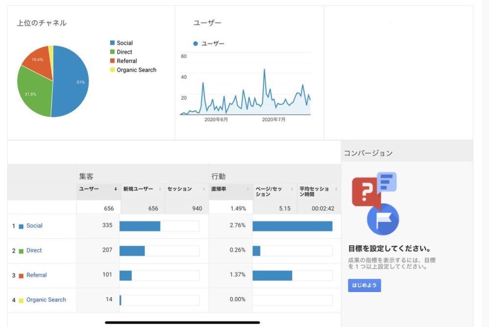 My bolg's Google analytics report. 私のブログ80記事時点でのデータ